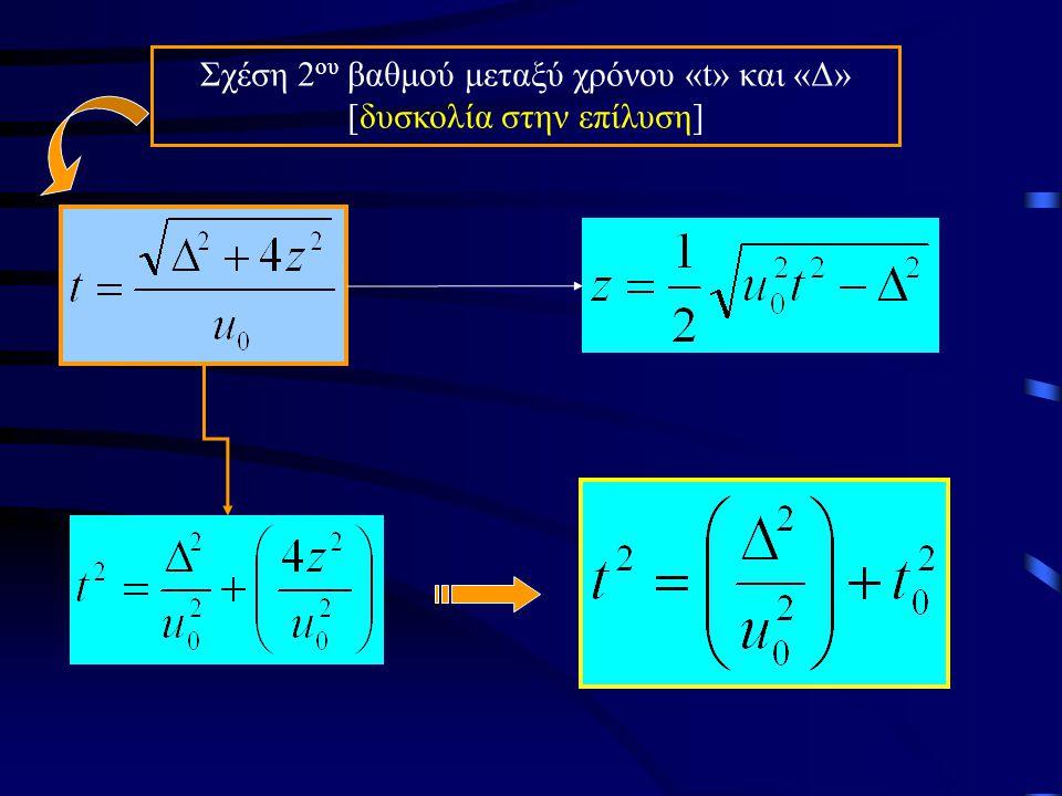 Χρόνος διαδρομής κύματος Εξίσωση καμπύλης χρόνων διαδρομής (Υπερβολή) Για κατακόρυφη ανάκλαση Δ=0 z u1u1 u0u0