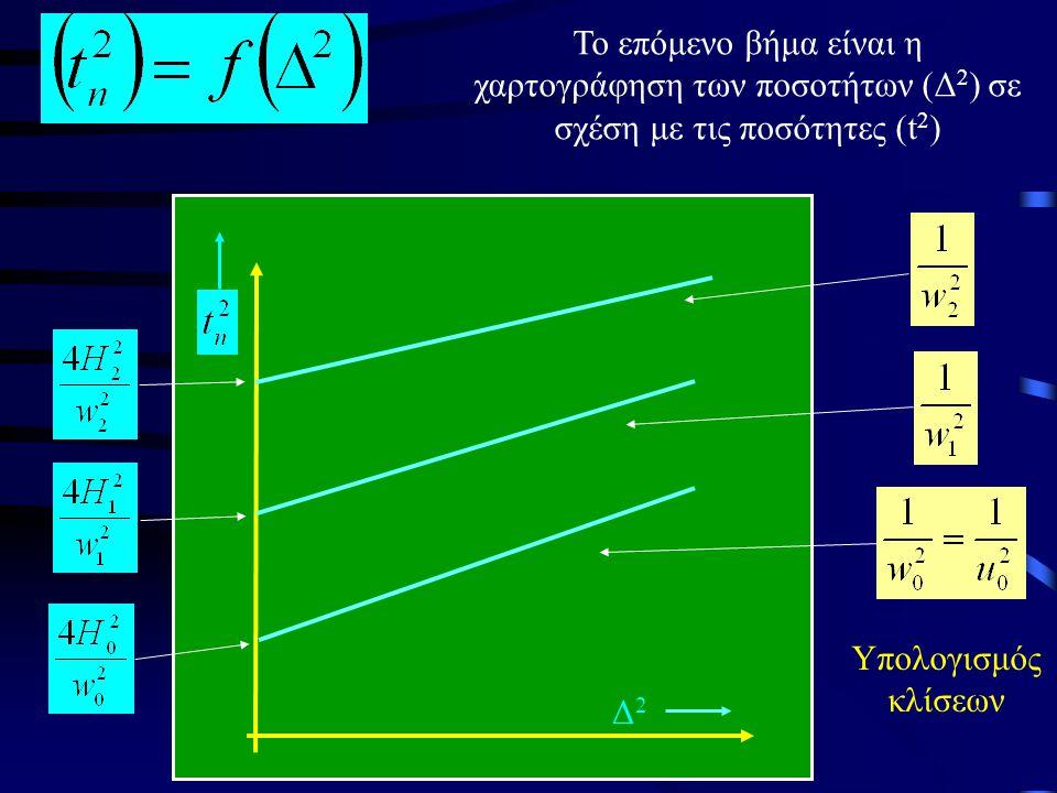 Γραμμική Σχέση Εκμεταλλευόμαστε τη γραμμική σχέση των (t 2 ) και (Δ 2 ) για να επιλύσουμε πιο εύκολα το πρόβλημα της δομής με κύματα ανάκλασης