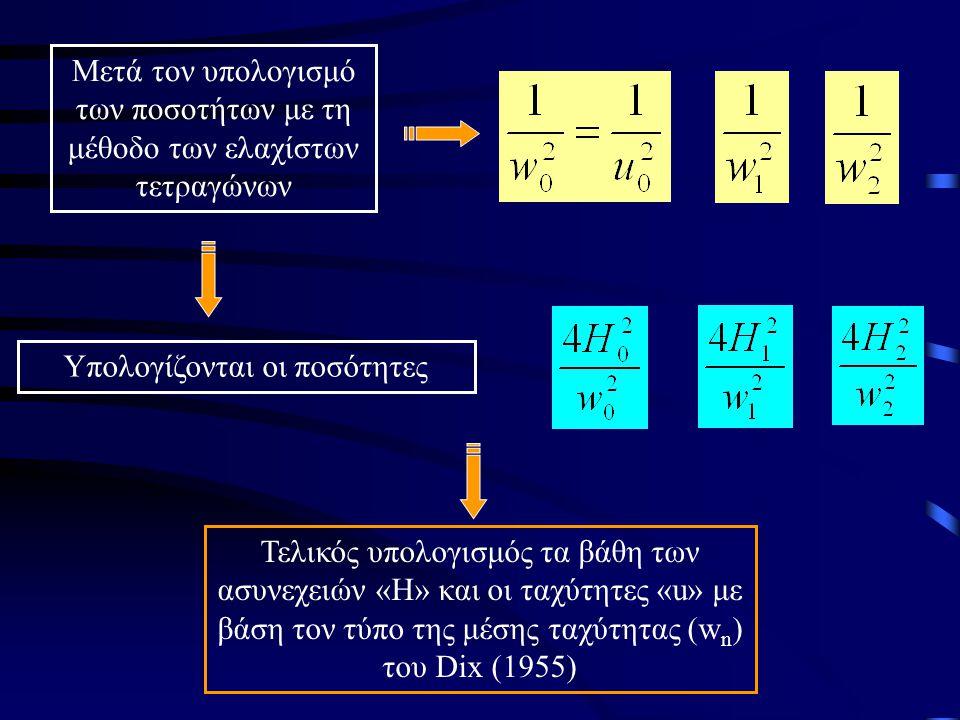 Το επόμενο βήμα είναι η χαρτογράφηση των ποσοτήτων (Δ 2 ) σε σχέση με τις ποσότητες (t 2 ) Δ2Δ2 Υπολογισμός κλίσεων