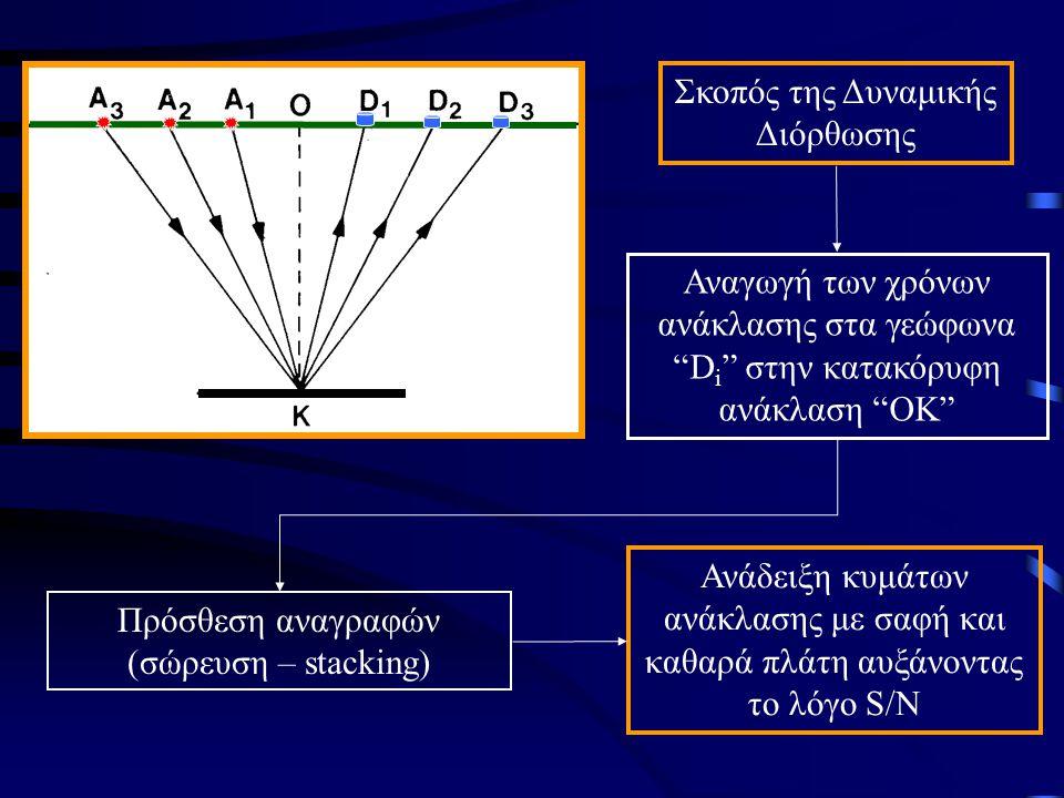 Σκοπός της Δυναμικής Διόρθωσης Αναγωγή των χρόνων ανάκλασης στα γεώφωνα D i στην κατακόρυφη ανάκλαση ΟΚ Πρόσθεση αναγραφών (σώρευση – stacking) Ανάδειξη κυμάτων ανάκλασης με σαφή και καθαρά πλάτη αυξάνοντας το λόγο S/N