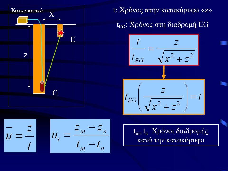 Ε G X Καταγραφικό z t: Χρόνος στην κατακόρυφο «z» t EG : Χρόνος στη διαδρομή EG t m, t n Χρόνοι διαδρομής κατά την κατακόρυφο