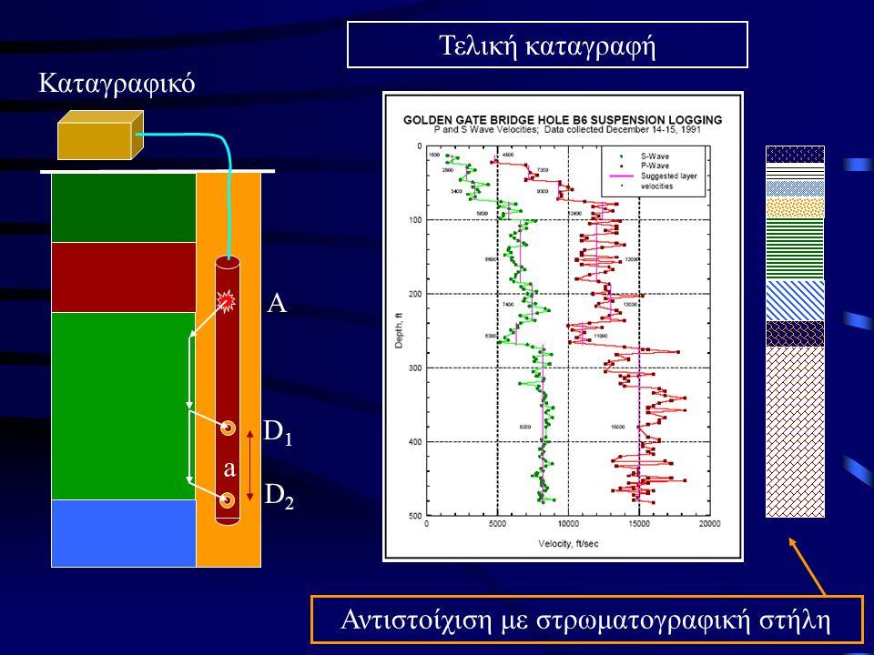Α D1D1 D2D2 a Τελική καταγραφή Αντιστοίχιση με στρωματογραφική στήλη