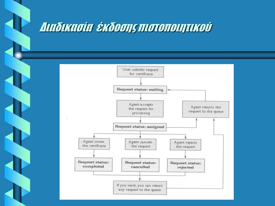Διαδικασία έκδοσης πιστοποιητικού