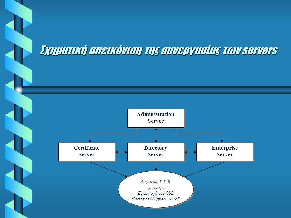 Σχηματική απεικόνιση της συνεργασίας των servers Certificate Server Certificate Server Administration Server Administration Server Directory Server Directory Server Enterprise Server Enterprise Server Ασφαλείς WWW εφαρμογές Εφαρμογή του SSL Encrypted-Signed e-mail