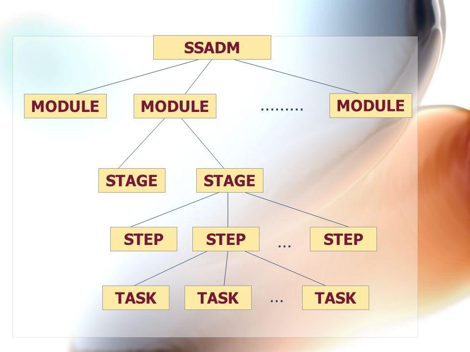 SSADM MODULE ……… STAGE STEP … TASK …