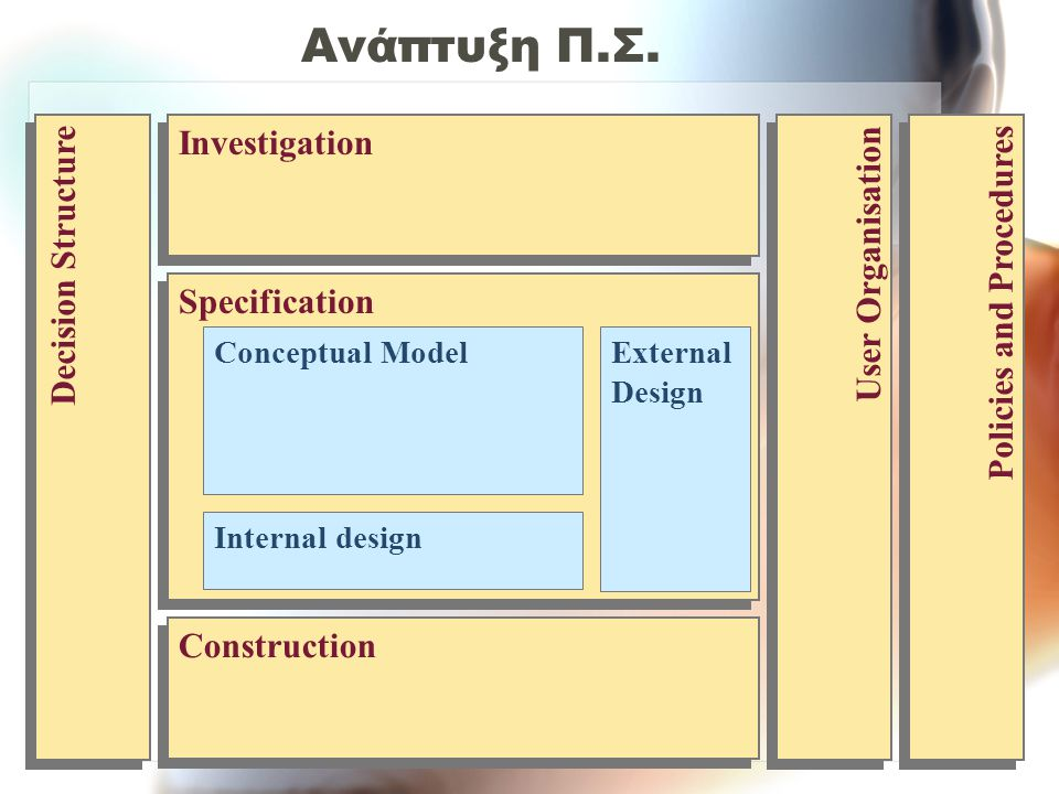 Decision Structure Policies and Procedures User Organisation Investigation Construction Specification Conceptual Model Internal design External Design Ανάπτυξη Π.Σ.