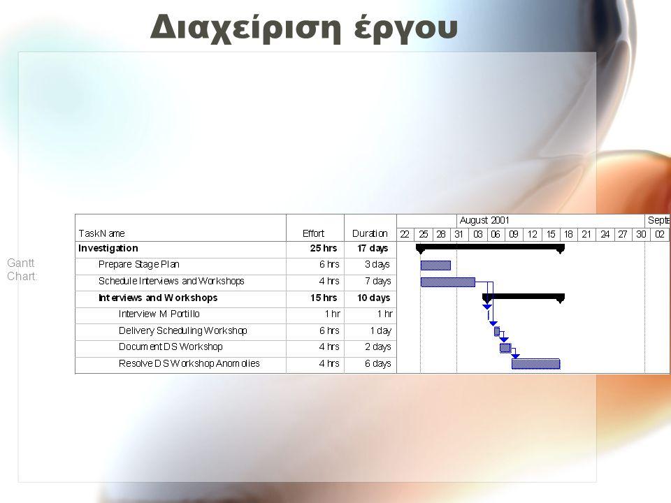 Διαχείριση έργου Gantt Chart: