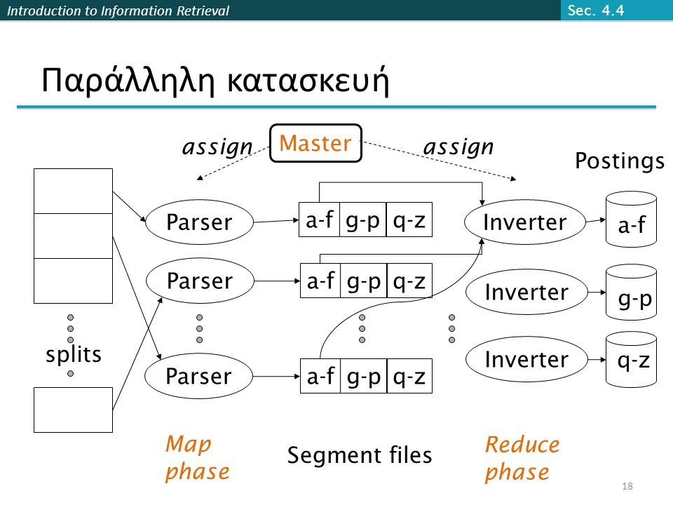 Introduction to Information Retrieval Παράλληλη κατασκευή splits Parser Master a-fg-pq-z a-fg-pq-z a-fg-pq-z Inverter Postings a-f g-p q-z assign Map phase Segment files Reduce phase Sec.