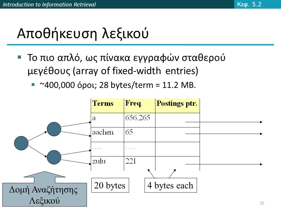 Introduction to Information Retrieval Αποθήκευση λεξικού  Το πιο απλό, ως πίνακα εγγραφών σταθερού μεγέθους (array of fixed-width entries)  ~400,000 όροι; 28 bytes/term = 11.2 MB.