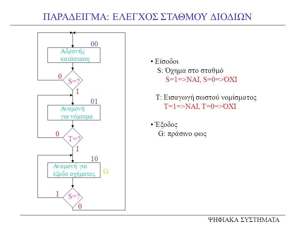 ΠΑΡΑΔΕΙΓΜΑ: ΕΛΕΓΧΟΣ ΣΤΑΘΜΟΥ ΔΙΟΔΙΩΝ ΨΗΦΙΑΚΑ ΣΥΣΤΗΜΑΤΑ Είσοδοι S: Όχημα στο σταθμό S=1=>ΝΑΙ, S=0=>ΌΧΙ Τ: Εισαγωγή σωστού νομίσματος Τ=1=>ΝΑΙ, Τ=0=>ΌΧΙ Έξοδος G: πράσινο φως Αδρανής κατάσταση 00 S=.