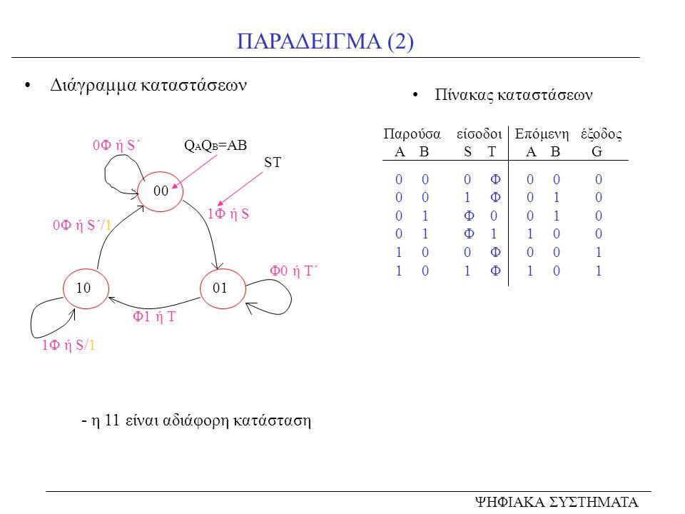 ΠΑΡΑΔΕΙΓΜΑ (2) Διάγραμμα καταστάσεων 00 10 0Φ ή S΄ Πίνακας καταστάσεων ΨΗΦΙΑΚΑ ΣΥΣΤΗΜΑΤΑ Q A Q B =AB 01 1Φ ή S ST Φ1 ή T 0Φ ή S΄/1 1Φ ή S/1 Φ0 ή T΄ Πα