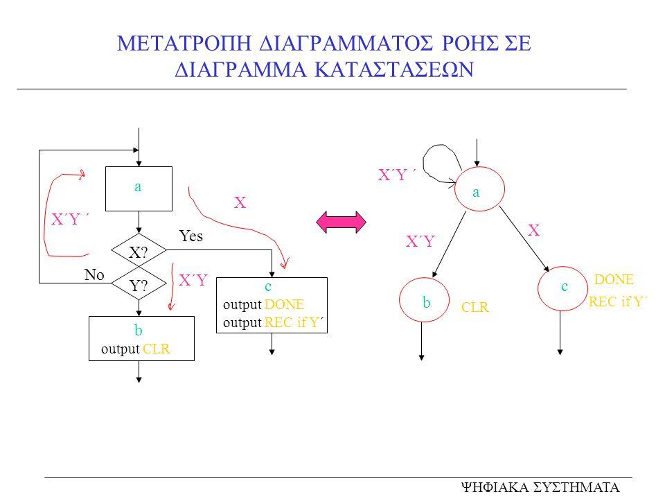 ΜΕΤΑΤΡΟΠΗ ΔΙΑΓΡΑΜΜΑΤΟΣ ΡΟΗΣ ΣΕ ΔΙΑΓΡΑΜΜΑ ΚΑΤΑΣΤΑΣΕΩΝ a b output CLR c output DONE output REC if Y΄ X.