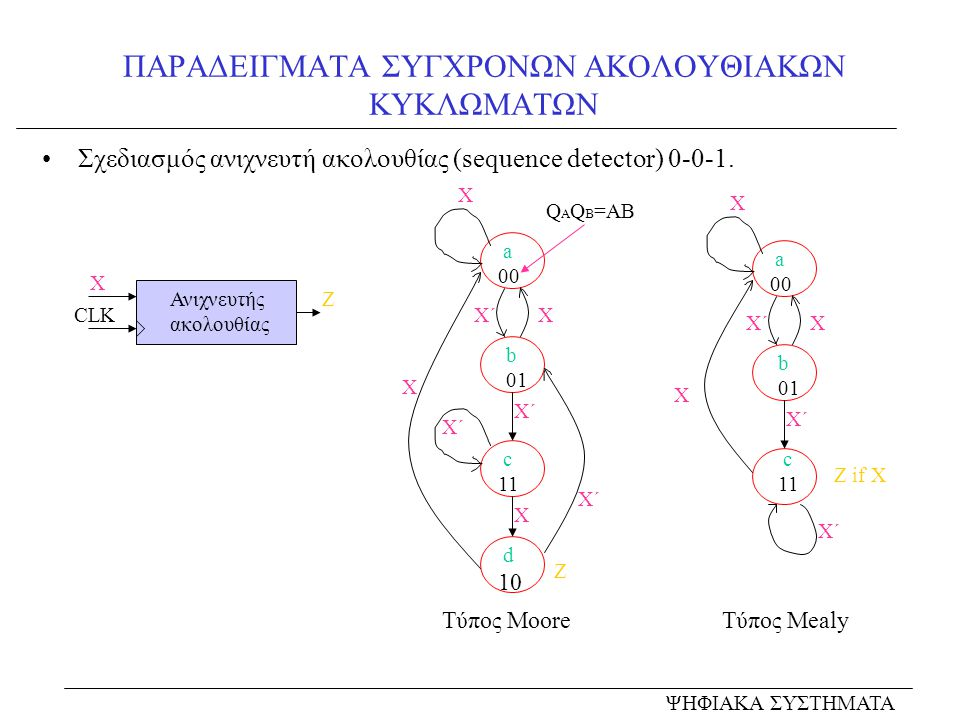 ΠΑΡΑΔΕΙΓΜΑΤΑ ΣΥΓΧΡΟΝΩΝ ΑΚΟΛΟΥΘΙΑΚΩΝ ΚΥΚΛΩΜΑΤΩΝ Σχεδιασμός ανιχνευτή ακολουθίας (sequence detector) 0-0-1. Ανιχνευτής ακολουθίας Χ Ζ CLK a 00 b 01 c 11