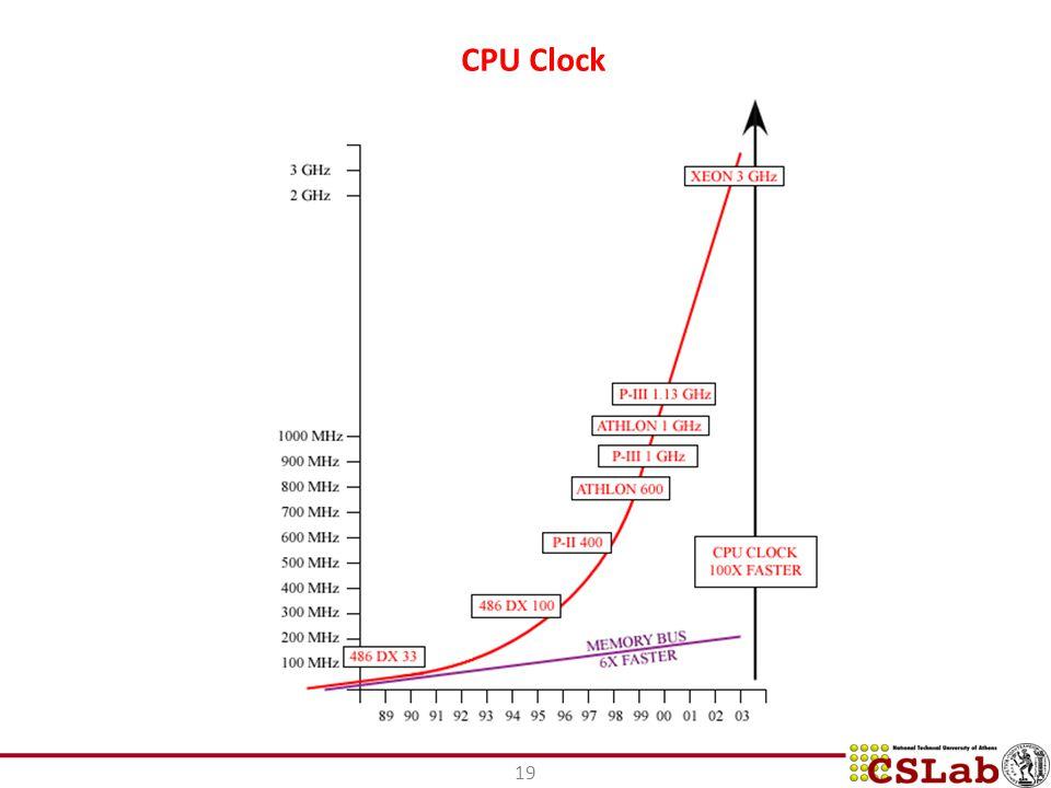 19 CPU Clock