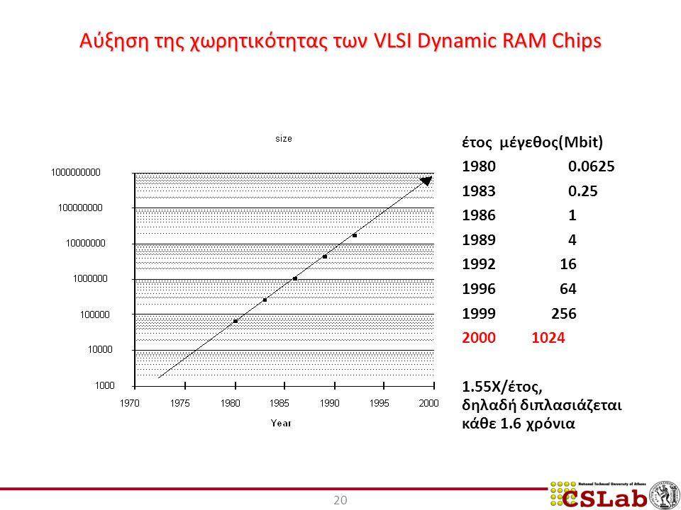 20 Αύξηση της χωρητικότητας των VLSI Dynamic RAM Chips έτος μέγεθος(Mbit) 19800.0625 19830.25 19861 19894 199216 199664 1999256 2000 1024 1.55X/έτος, δηλαδή διπλασιάζεται κάθε 1.6 χρόνια
