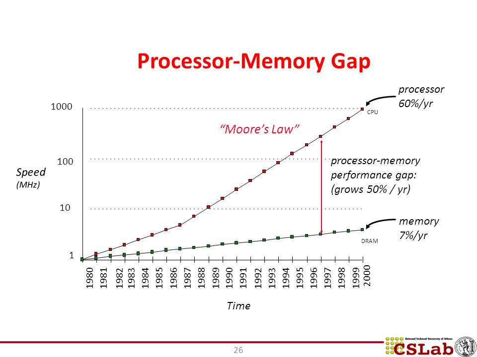 26 Processor-Memory Gap 2000 processor 60%/yr memory 7%/yr 1 10 100 1000 1980198119831984198519861987198819891990199119921993199419951996199719981999 DRAM CPU 1982 processor-memory performance gap: (grows 50% / yr) Time Moore's Law Speed (MHz)