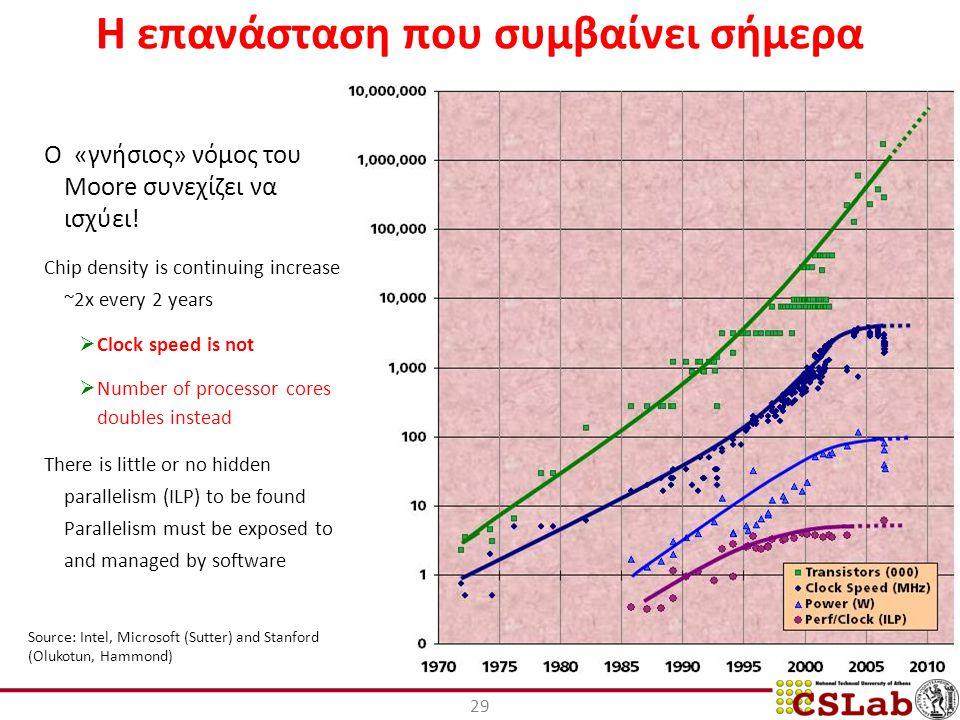 29 Η επανάσταση που συμβαίνει σήμερα O «γνήσιος» νόμος του Moore συνεχίζει να ισχύει.
