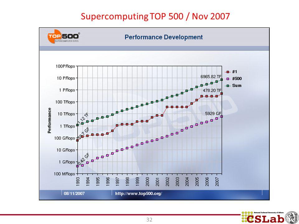 32 Supercomputing TOP 500 / Nov 2007
