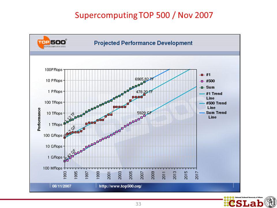 33 Supercomputing TOP 500 / Nov 2007