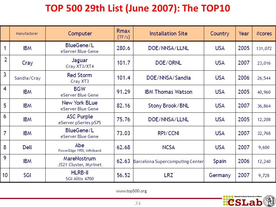 www.top500.org TOP 500 29th List (June 2007): The TOP10 Manufacturer Computer Rmax [TF/s] Installation SiteCountryYear#cores 1IBM BlueGene/L eServer Blue Gene 280.6DOE/NNSA/LLNLUSA2005 131,072 2 Cray Jaguar Cray XT3/XT4 101.7DOE/ORNLUSA2007 23,016 3 Sandia/Cray Red Storm Cray XT3 101.4DOE/NNSA/SandiaUSA2006 26,544 4 IBM BGW eServer Blue Gene 91.29IBM Thomas WatsonUSA2005 40,960 5IBM New York BLue eServer Blue Gene 82.16Stony Brook/BNLUSA2007 36,864 6 IBM ASC Purple eServer pSeries p575 75.76DOE/NNSA/LLNLUSA2005 12,208 7IBM BlueGene/L eServer Blue Gene 73.03RPI/CCNIUSA2007 32,768 8Dell Abe PowerEdge 1955, Infiniband 62.68NCSAUSA2007 9,600 9 IBM MareNostrum JS21 Cluster, Myrinet 62.63 Barcelona Supercomputing Center Spain2006 12,240 10SGI HLRB-II SGI Altix 4700 56.52LRZGermany2007 9,728 34