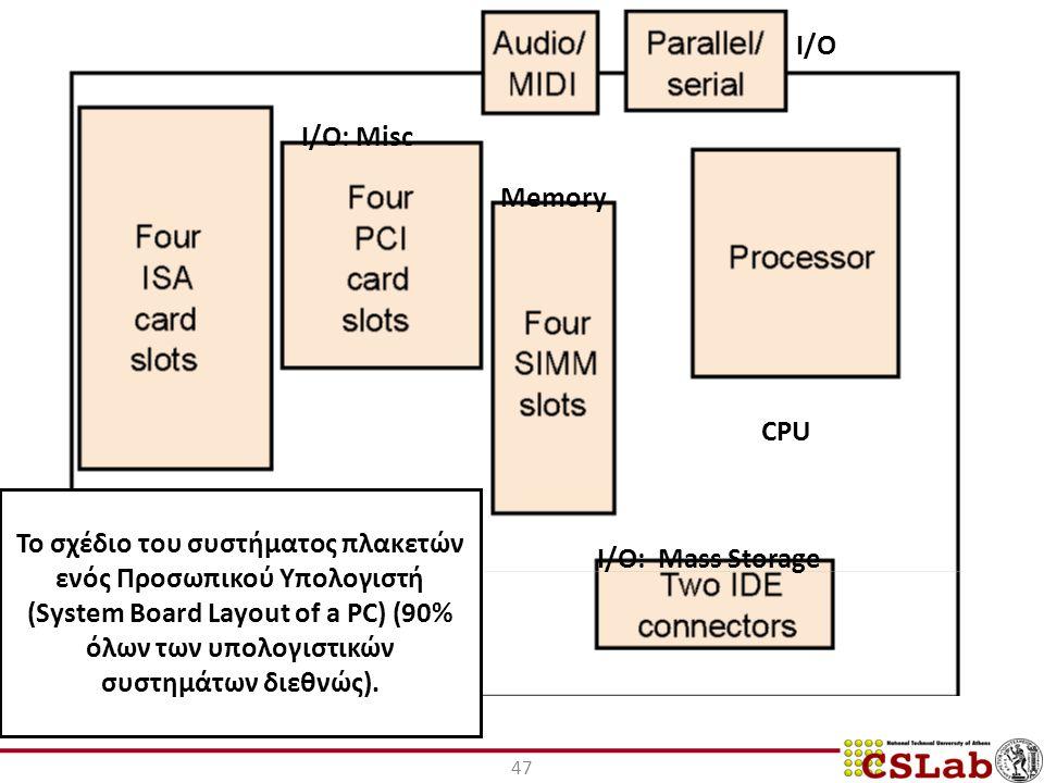 47 Το σχέδιο του συστήματος πλακετών ενός Προσωπικού Υπολογιστή (System Board Layout of a PC) (90% όλων των υπολογιστικών συστημάτων διεθνώς).
