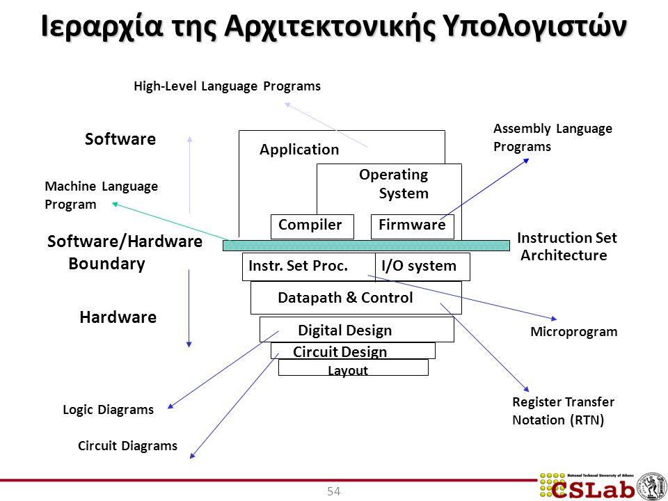 Ιεραρχία της Αρχιτεκτονικής Υπολογιστών 54 I/O systemInstr.