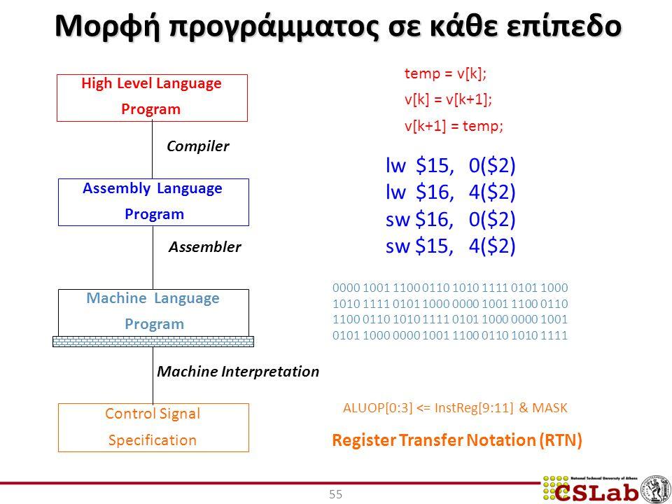 Μορφή προγράμματος σε κάθε επίπεδο 55 High Level Language Program Assembly Language Program Machine Language Program Control Signal Specification Compiler Assembler Machine Interpretation temp = v[k]; v[k] = v[k+1]; v[k+1] = temp; lw $15, 0($2) lw $16, 4($2) sw $16, 0($2) sw $15, 4($2) 0000 1001 1100 0110 1010 1111 0101 1000 1010 1111 0101 1000 0000 1001 1100 0110 1100 0110 1010 1111 0101 1000 0000 1001 0101 1000 0000 1001 1100 0110 1010 1111 ALUOP[0:3] <= InstReg[9:11] & MASK Register Transfer Notation (RTN)