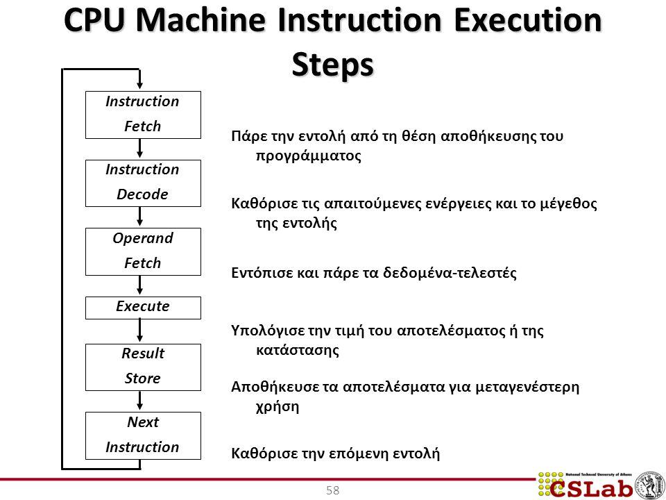 CPU Machine Instruction Execution Steps 58 Instruction Fetch Instruction Decode Operand Fetch Execute Result Store Next Instruction Πάρε την εντολή από τη θέση αποθήκευσης του προγράμματος Καθόρισε τις απαιτούμενες ενέργειες και το μέγεθος της εντολής Εντόπισε και πάρε τα δεδομένα-τελεστές Υπολόγισε την τιμή του αποτελέσματος ή της κατάστασης Αποθήκευσε τα αποτελέσματα για μεταγενέστερη χρήση Καθόρισε την επόμενη εντολή