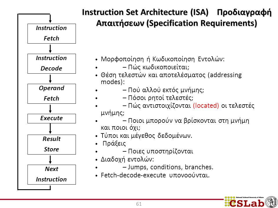 Instruction Set Architecture (ISA) Προδιαγραφή Απαιτήσεων (Specification Requirements) Μορφοποίηση ή Κωδικοποίηση Εντολών: – Πώς κωδικοποιείται; Θέση τελεστών και αποτελέσματος (addressing modes): – Πού αλλού εκτός μνήμης; – Πόσοι ρητοί τελεστές; – Πώς αντιστοιχίζονται (located) οι τελεστές μνήμης; – Ποιοι μπορούν να βρίσκονται στη μνήμη και ποιοι όχι; Τύποι και μέγεθος δεδομένων.