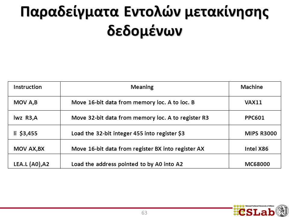 Παραδείγματα Εντολών μετακίνησης δεδομένων 63 Instruction Meaning Machine MOV A,B Move 16-bit data from memory loc.