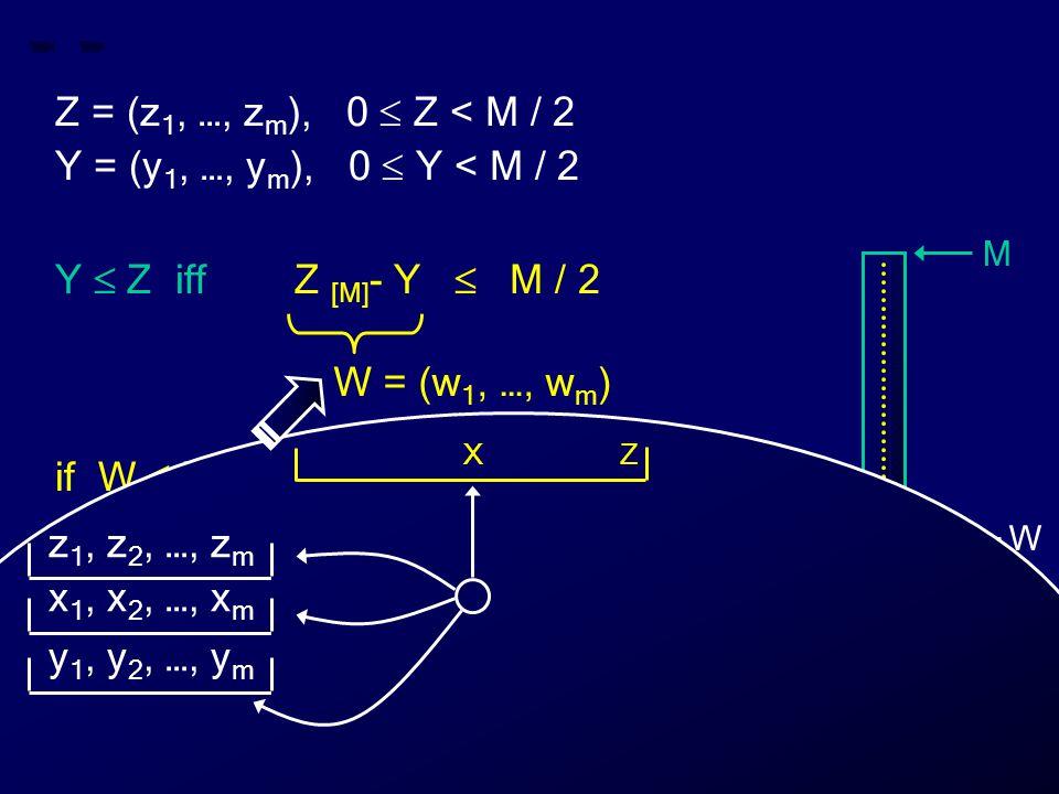 Z = (z 1, …, z m ), 0  Z < M / 2 Y = (y 1, …, y m ), 0  Y < M / 2 Y  Z iff Z [M] - Y  M / 2 if W  M / 2 then Y  Z else Y > Z W = (w 1, …, w m ) M 0 Z Y W Z X z 1, z 2, …, z m x 1, x 2, …, x m y 1, y 2, …, y m