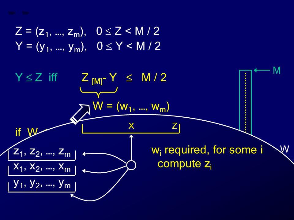Z = (z 1, …, z m ), 0  Z < M / 2 Y = (y 1, …, y m ), 0  Y < M / 2 Y  Z iff Z [M] - Y  M / 2 if W  M / 2 then Y  Z else Y > Z W = (w 1, …, w m ) M 0 Z Y W Z X w i required, for some i compute z i z 1, z 2, …, z m x 1, x 2, …, x m y 1, y 2, …, y m