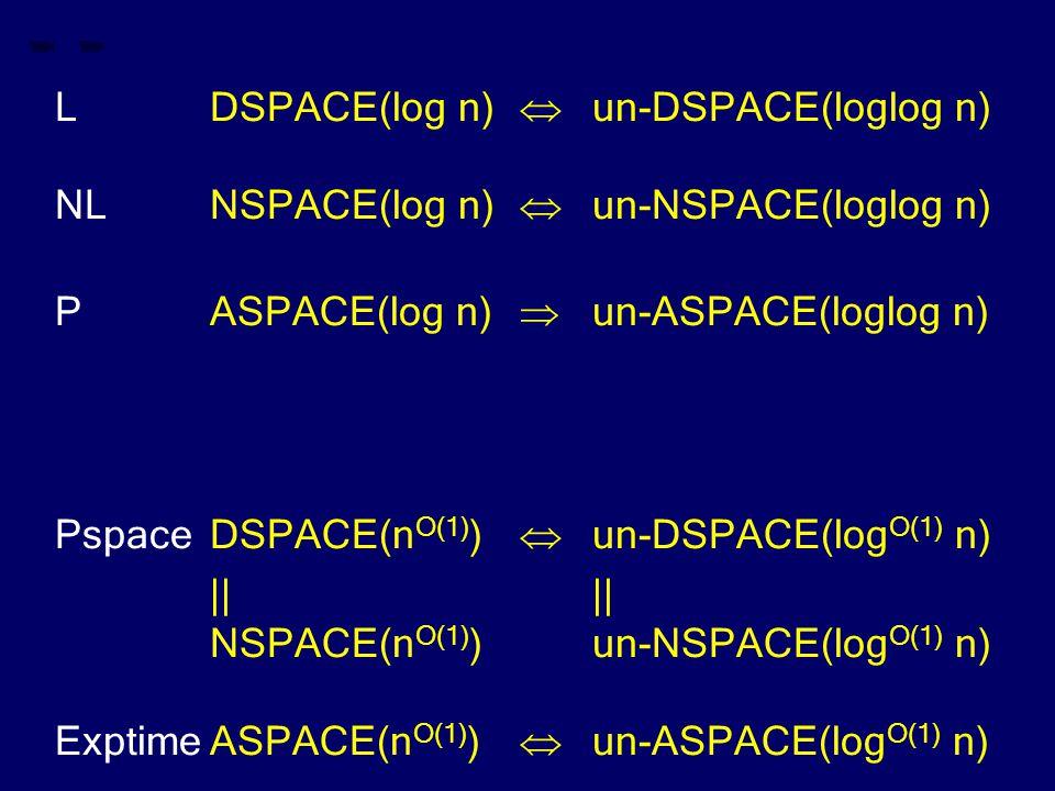 LDSPACE(log n)  un-DSPACE(loglog n) NLNSPACE(log n)  un-NSPACE(loglog n) PASPACE(log n)  un-ASPACE(loglog n) PspaceDSPACE(n O(1) )  un-DSPACE(log O(1) n)|| NSPACE(n O(1) )un-NSPACE(log O(1) n) ExptimeASPACE(n O(1) )  un-ASPACE(log O(1) n)