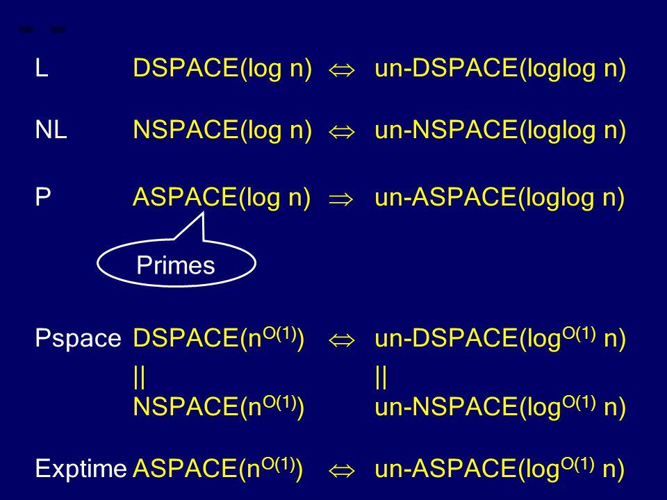 LDSPACE(log n)  un-DSPACE(loglog n) NLNSPACE(log n)  un-NSPACE(loglog n) PASPACE(log n)  un-ASPACE(loglog n) PspaceDSPACE(n O(1) )  un-DSPACE(log O(1) n)|| NSPACE(n O(1) )un-NSPACE(log O(1) n) ExptimeASPACE(n O(1) )  un-ASPACE(log O(1) n) Primes