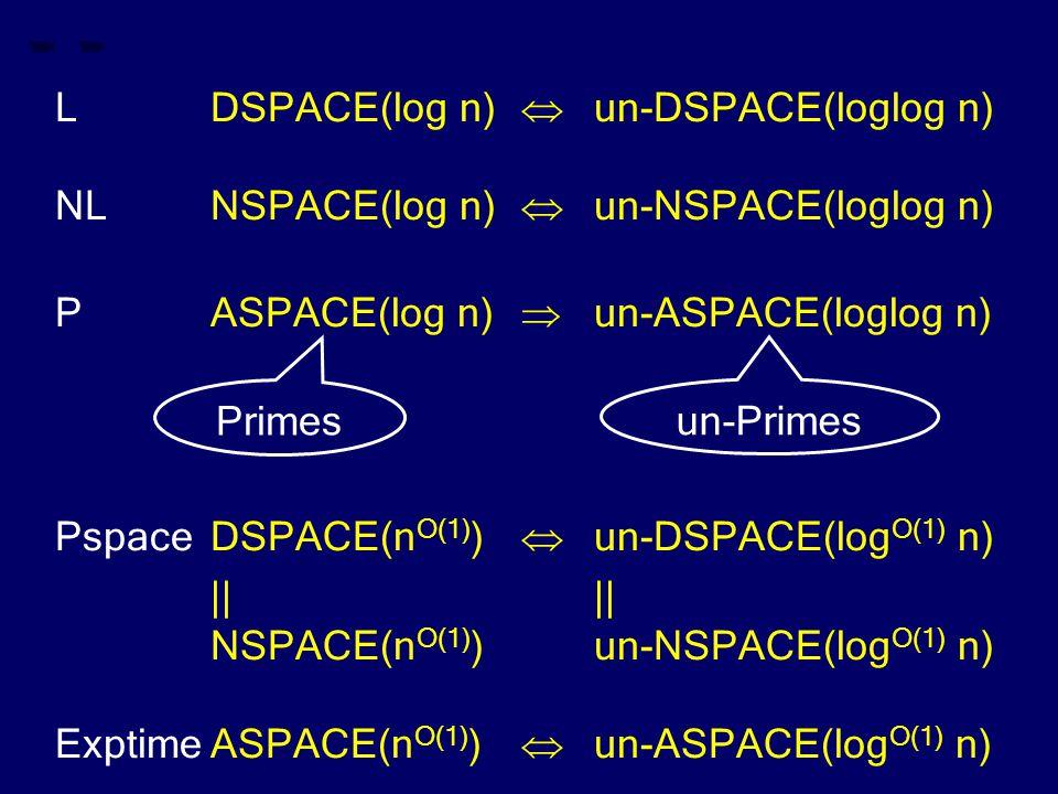 LDSPACE(log n)  un-DSPACE(loglog n) NLNSPACE(log n)  un-NSPACE(loglog n) PASPACE(log n)  un-ASPACE(loglog n) PspaceDSPACE(n O(1) )  un-DSPACE(log O(1) n)|| NSPACE(n O(1) )un-NSPACE(log O(1) n) ExptimeASPACE(n O(1) )  un-ASPACE(log O(1) n) Primes un-Primes