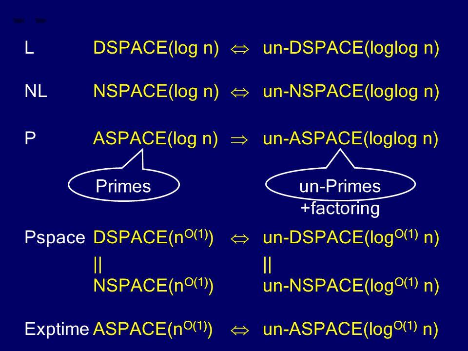 LDSPACE(log n)  un-DSPACE(loglog n) NLNSPACE(log n)  un-NSPACE(loglog n) PASPACE(log n)  un-ASPACE(loglog n) PspaceDSPACE(n O(1) )  un-DSPACE(log O(1) n)|| NSPACE(n O(1) )un-NSPACE(log O(1) n) ExptimeASPACE(n O(1) )  un-ASPACE(log O(1) n) Primes un-Primes +factoring