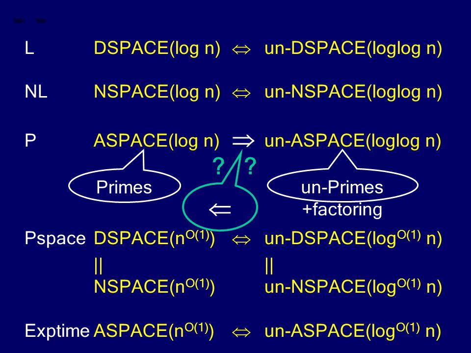 LDSPACE(log n)  un-DSPACE(loglog n) NLNSPACE(log n)  un-NSPACE(loglog n) PASPACE(log n)  un-ASPACE(loglog n) PspaceDSPACE(n O(1) )  un-DSPACE(log O(1) n)|| NSPACE(n O(1) )un-NSPACE(log O(1) n) ExptimeASPACE(n O(1) )  un-ASPACE(log O(1) n) Primes  .