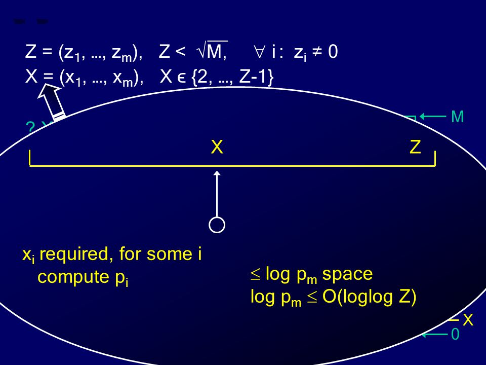 M 0 Z X __ Z = (z 1, …, z m ), Z < √M,  i : z i ≠ 0 X = (x 1, …, x m ), X ϵ {2, …, Z-1} ? X divides Z ? Z  log p m space log p m  O(loglog Z) x i r