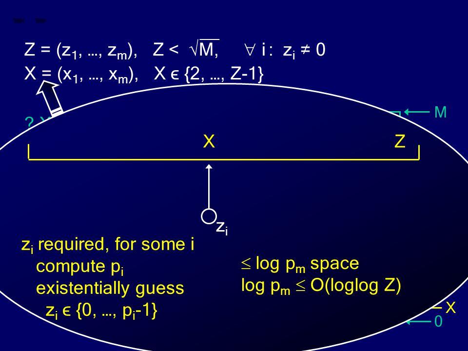 M 0 Z X __ Z = (z 1, …, z m ), Z < √M,  i : z i ≠ 0 X = (x 1, …, x m ), X ϵ {2, …, Z-1} ? X divides Z ? Z  log p m space log p m  O(loglog Z) z i r
