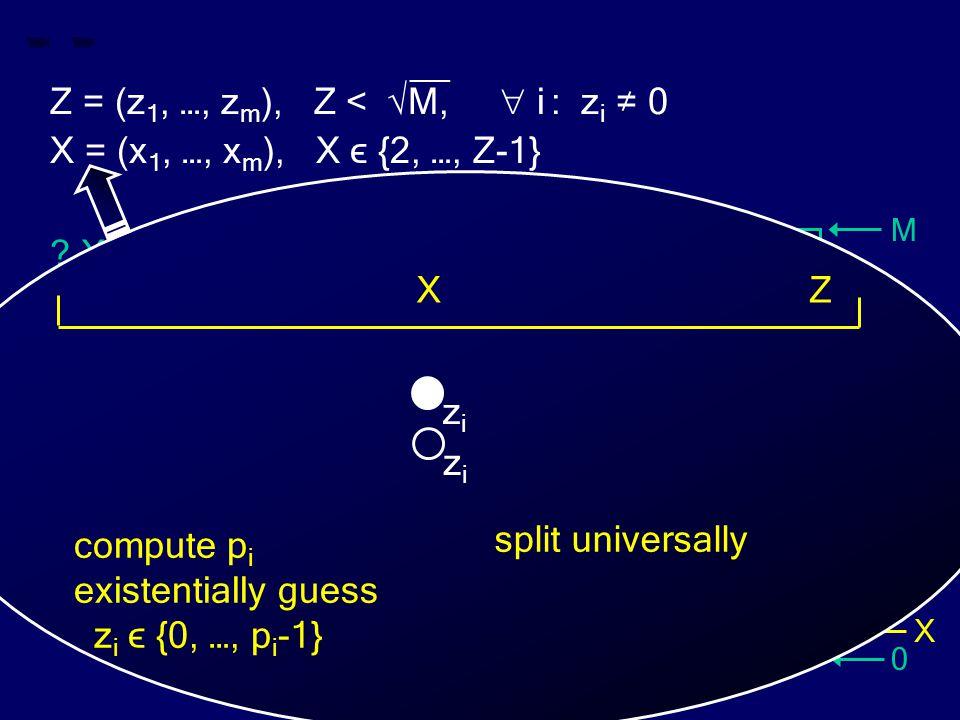 M 0 Z X __ Z = (z 1, …, z m ), Z < √M,  i : z i ≠ 0 X = (x 1, …, x m ), X ϵ {2, …, Z-1} ? X divides Z ? Z split universally compute p i existentially