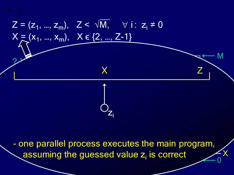 M 0 Z X __ Z = (z 1, …, z m ), Z < √M,  i : z i ≠ 0 X = (x 1, …, x m ), X ϵ {2, …, Z-1} ? X divides Z ? Z X zizi - one parallel process executes the