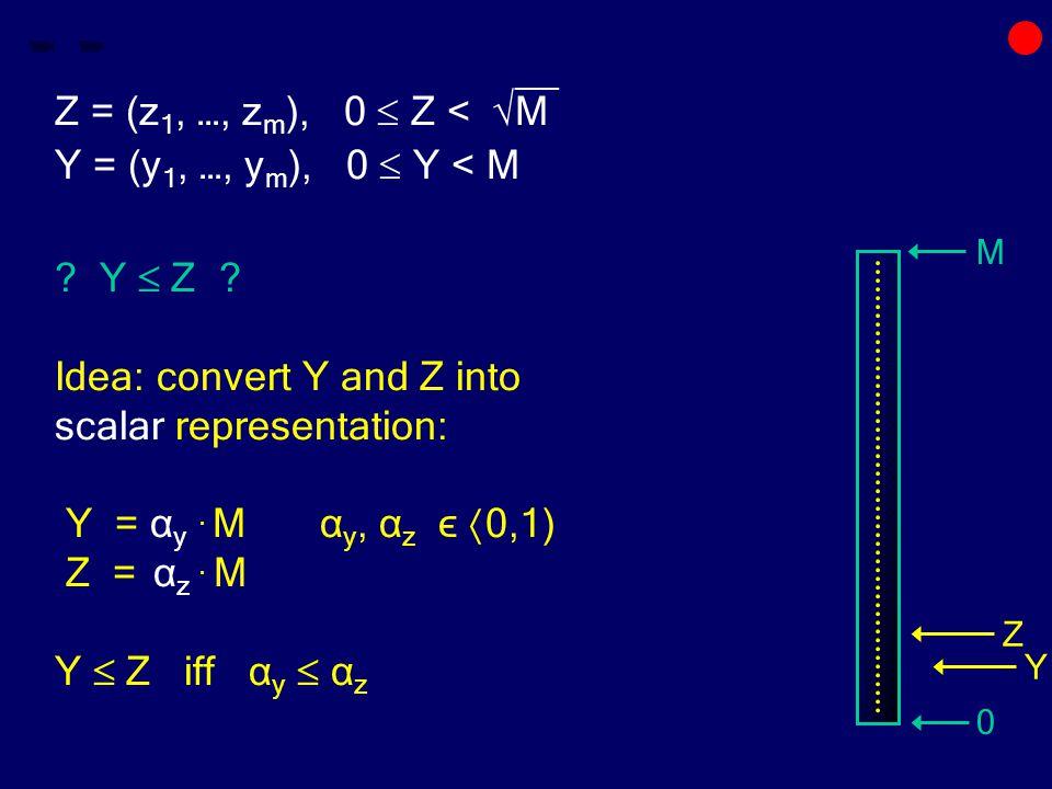 __ Z = (z 1, …, z m ), 0  Z < √M Y = (y 1, …, y m ), 0  Y < M .