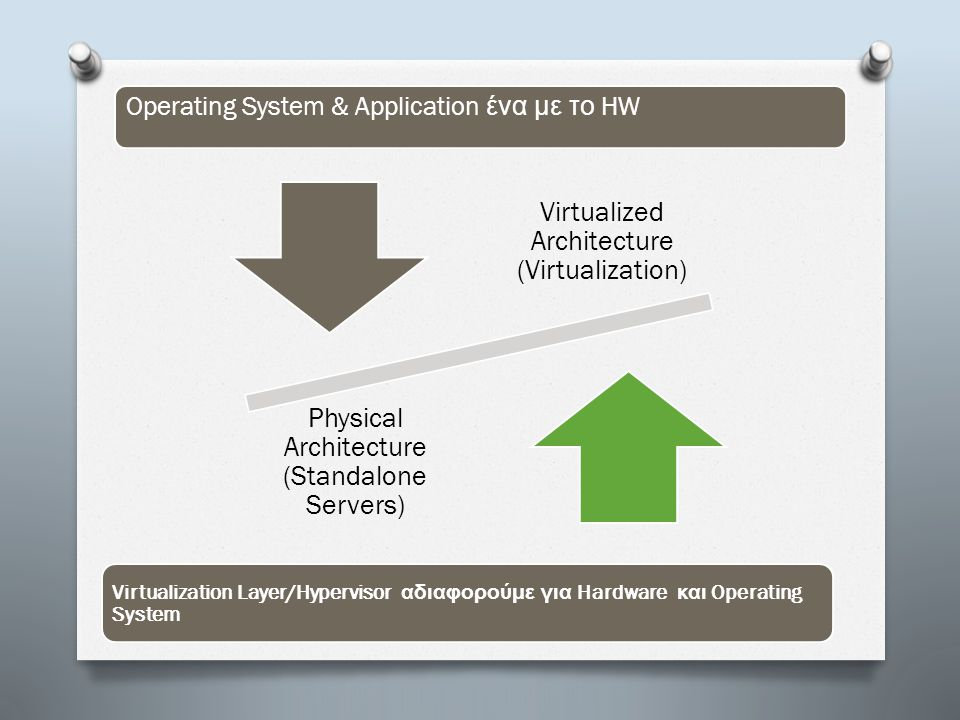Operating System & Application ένα με το HW Virtualized Architecture (Virtualization) Physical Architecture (Standalone Servers) Virtualization Layer/