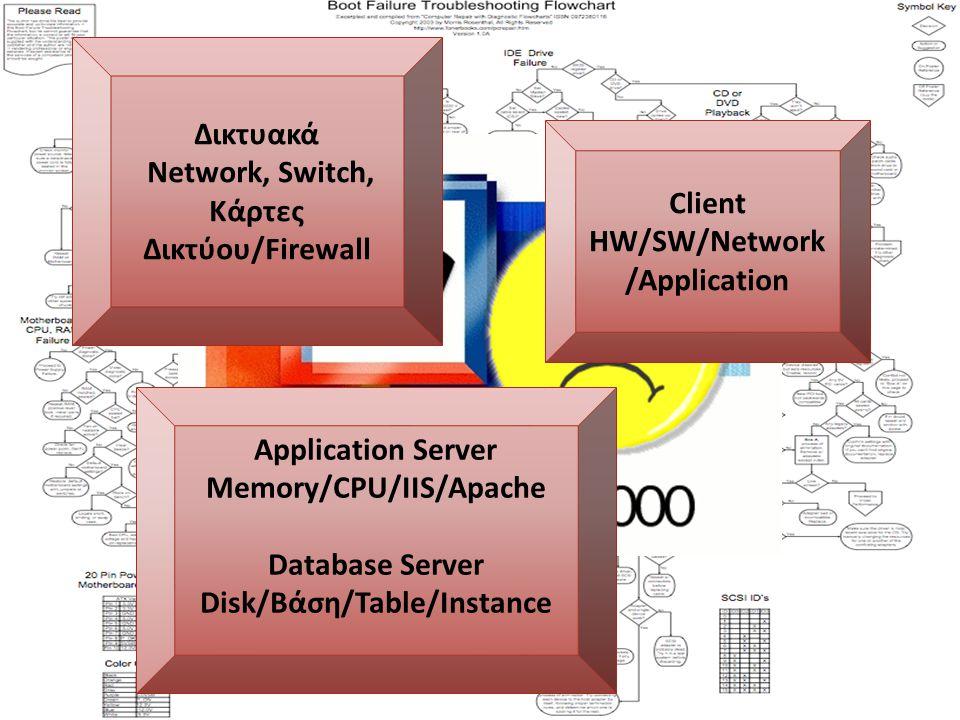 Πάει αργά η εφαρμογή ΙΤ 2012