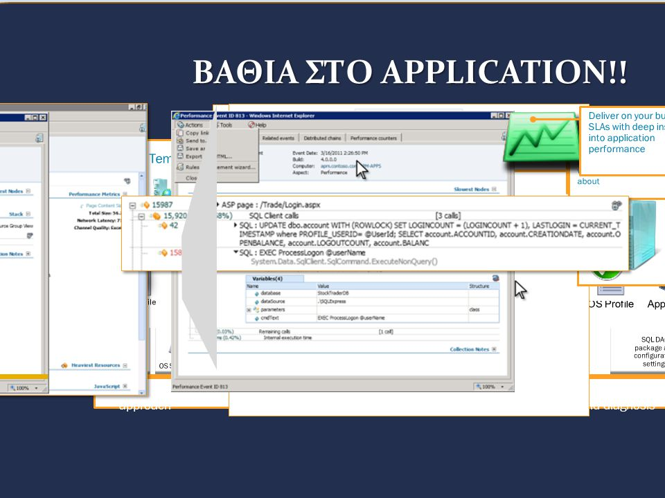 ΒΑΘΙΑ ΣΤΟ APPLICATION!! Service Template - Multi-Tier.Net App Web Scale Out Rules IIS HW Profile OS Profile App Profile App Scale Out Rules App Server