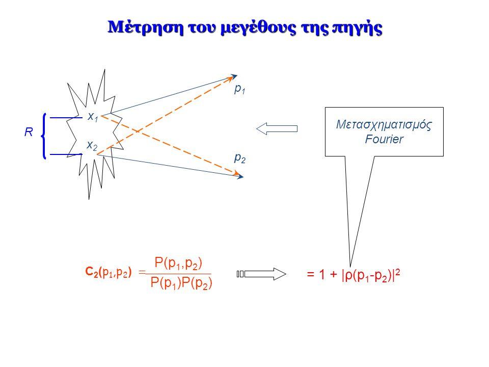 Μέτρηση του μεγέθους της πηγής Μετασχηματισμός Fourier x1x1 x2x2 p1p1 p2p2 R P(p1,p2)P(p1,p2) C 2 ( p 1,p 2 )  P(p 1 )P(p 2 ) = 1 + |ρ(p 1 -p 2 )| 2