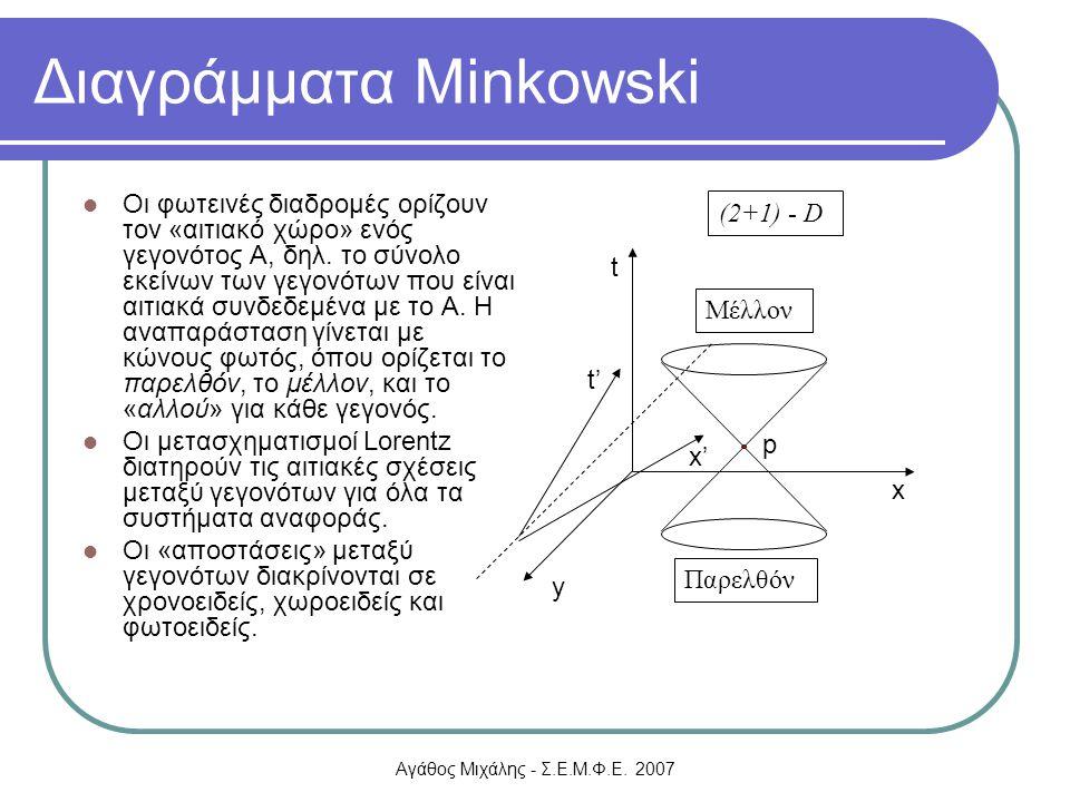 Αγάθος Μιχάλης - Σ.Ε.Μ.Φ.Ε. 2007 Διαγράμματα Minkowski Οι φωτεινές διαδρομές ορίζουν τον «αιτιακό χώρο» ενός γεγονότος Α, δηλ. το σύνολο εκείνων των γ