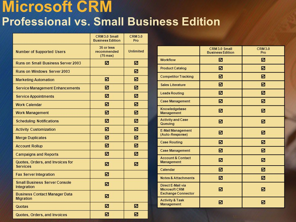 Microsoft Confidential 20 WWSMM 2000 CRM 3.0 Small Business Edition CRM 3.0 Pro Number of Supported Users 35 or less recommended (75 max) Unlimited Runs on Small Business Server 2003  Runs on Windows Server 2003  Marketing Automation  Service Management Enhancements  Service Appointments  Work Calendar  Work Management  Scheduling Notifications  Activity Customization  Merge Duplicates  Account Rollup  Campaigns and Reports  Quotes, Orders, and Invoices for Services  Fax Server Integration  Small Business Server Console Integration  Business Contact Manager Data Migration  Quotas  Quotes, Orders, and Invoices  CRM 3.0 Small Business Edition CRM 3.0 Pro Workflow  Product Catalog  Competitor Tracking  Sales Literature  Leads Routing  Case Management  Knowledgebase Management  Activity and Case Queuing  E-Mail Management (Auto-Response)  Case Routing  Case Management  Account & Contact Management  Calendar  Notes & Attachments  Direct E-Mail via Microsoft CRM Exchange Connector  Activity & Task Management  Microsoft CRM Professional vs.
