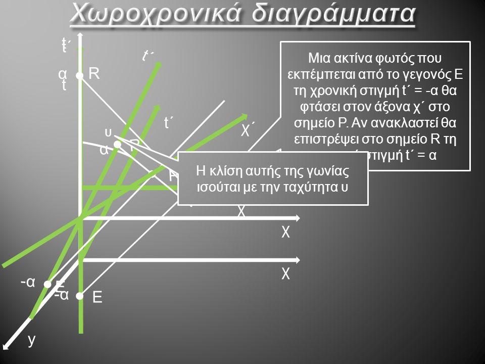 t χ y t΄t΄ υ χ΄ t΄t΄ Μια ακτίνα φωτός που εκπέμπεται από το γεγονός Ε τη χρονική στιγμή t΄ = -α θα φτάσει στον άξονα χ΄ στο σημείο P. Αν ανακλαστεί θα
