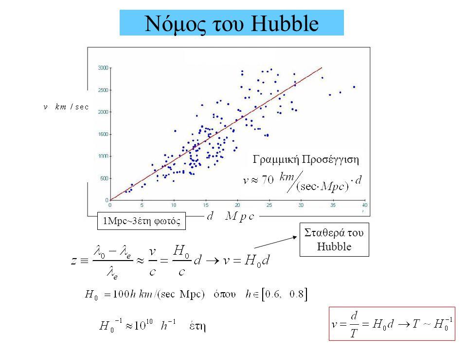 Νόμος του Hubble Σταθερά του Hubble Γραμμική Προσέγγιση 1Mpc~3έτη φωτός